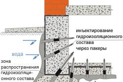 Схема инъекционной гидроизоляции