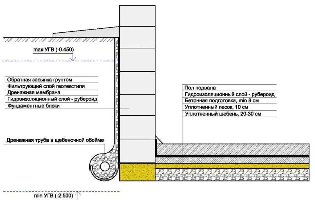 Схема противонапорной гидроизоляции подвала