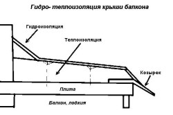Схема гидроизоляции потолка балкона