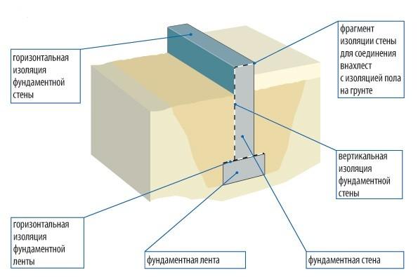 Схема изоляции фундамента