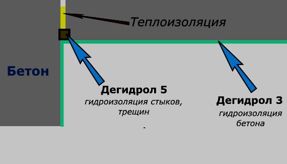 Схема гидроизоляции промерзающих углов изнутри квартиры