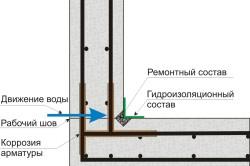 Схема восстановления гидроизоляции методом заделки ремонтным гидроизоляционным цементным составом с предварительной расшивкой и зачеканкой шва ремонтным составом