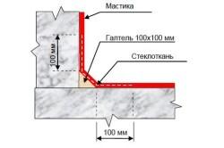 Обмазочная горизонтальная гидроизоляция фундамента