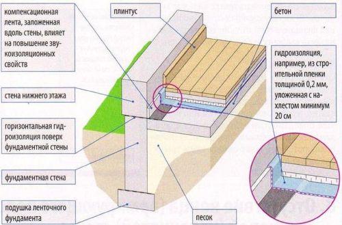 Пример негерметичного стыка  между полом и стеной