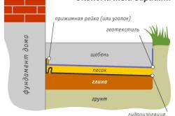 Схема устройства отмостки.