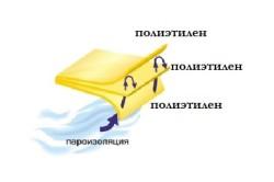 Схема полиэтиленовой пленки для пароизоляции.