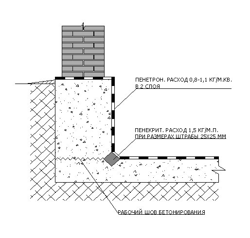 Устройство гидроизоляции бетонного фундамента изнутри