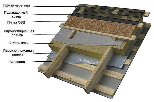 Схема крыши из рубероида
