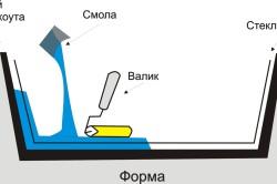 Схема ручной формовки валиком