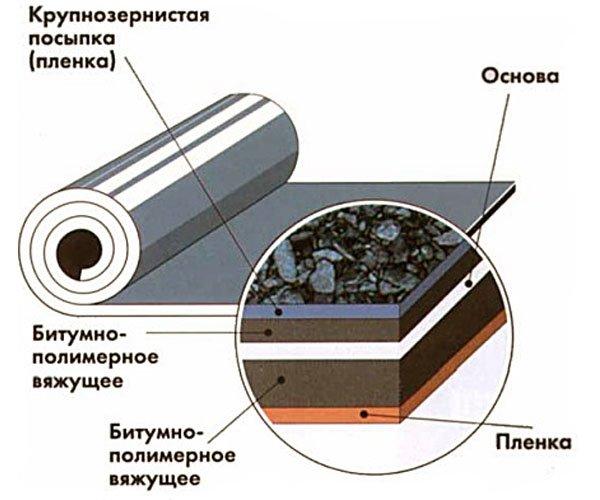 Состав рулонной гидроизоляции для бетона