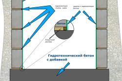 Схема гидроизоляции подвала изнутри.