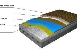 Схема гидроизоляции пола балкона