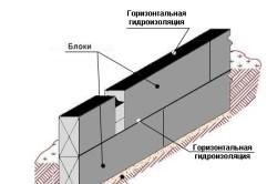 Схема горизонтальной гидроизоляции ФБС
