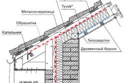 Схема монтажа гидроизоляции кровли