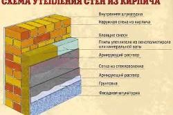 Схема теплоизоляции кирпичной стены