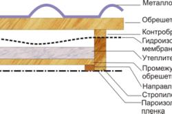 Схема укладки пароизоляционной пленки