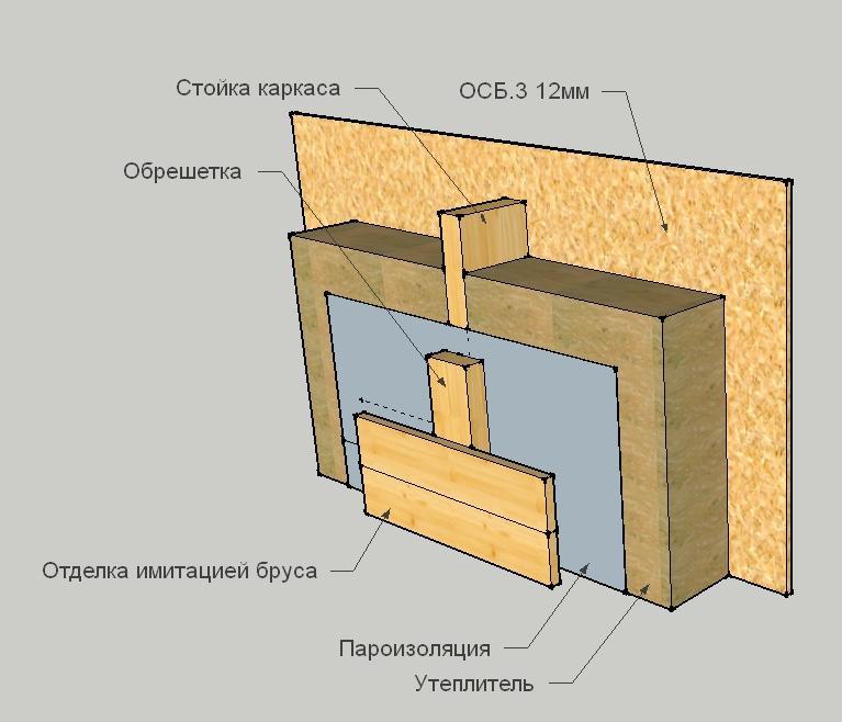 Схема устройства внутренней пароизоляции каркасного дома