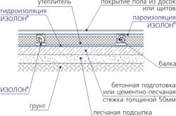 Схема пола с гидро- и пароизоляцией