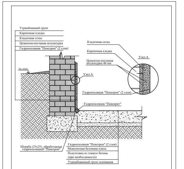 Гидроизоляция для панельных домов матрас полиуретановый цена