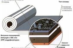 Схема гидроизоляции на основе битума.