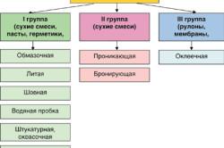 Разнообразие гидроизоляции в строительстве