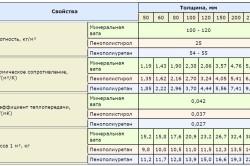 Характеристика различных  видов утеплителей