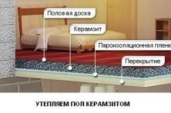 Керамзитовое утепление пола первого этажа