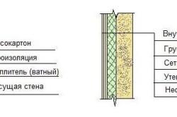 Варианты утепления и отделки стен изнутри