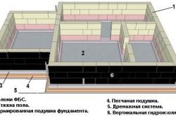 Схема вертикальной гидроизоляции ФБС