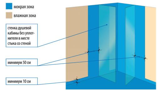 Гидроизоляция стен в душевых комнатах наливной пол старатели
