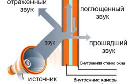 Принцип работы фольгоизола в качестве шумоизоляции
