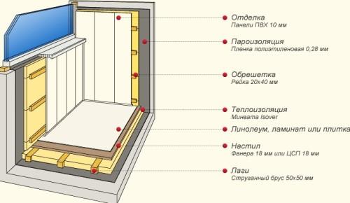 Схема утепления и отделки балкона
