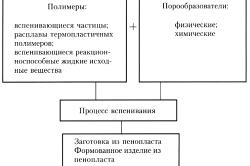 Процесс получения пенопластов