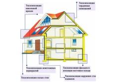 Схема применения стекловаты для утепления дома