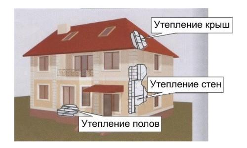 Применение пенопласта для утепления дома