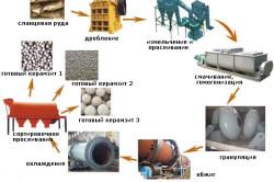 Схема производства керамзита