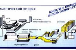 Схема производства стековолокна