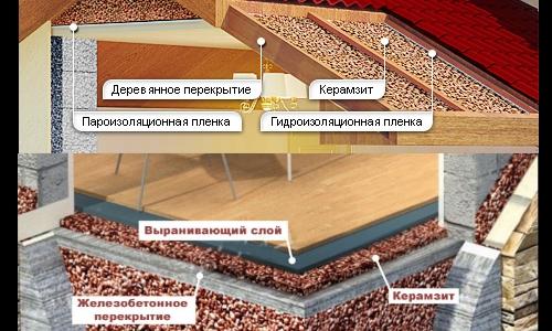 Утепление пола и крыши керамзитом