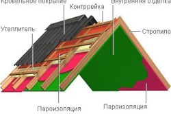 Теплоизоляции материалы выбор теплоизоляция