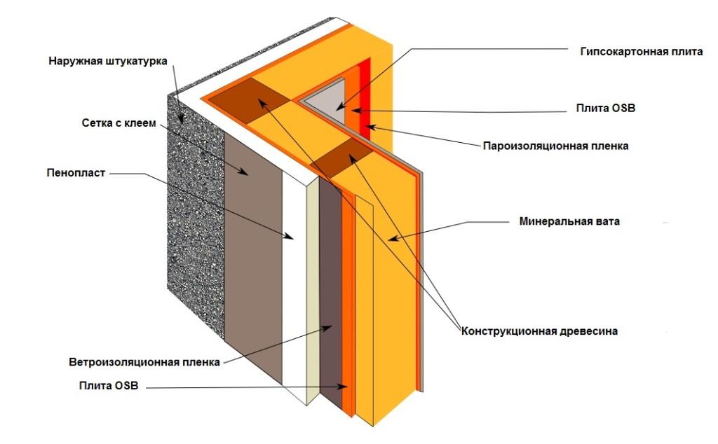 Схема пароизоляции стены пленкой