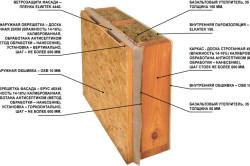 Схема теплоизоляции стены базальтовым утеплителем