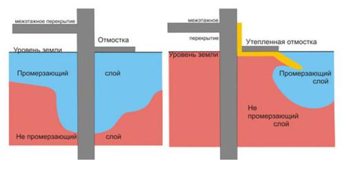 Гидроизоляции наплавляемой ттк устройство