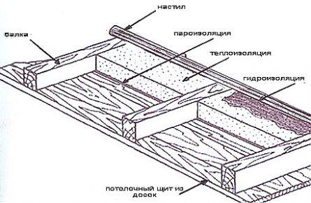 Схема утепления потолка с