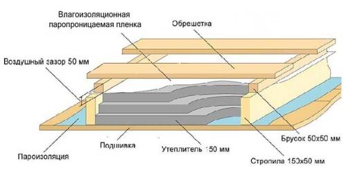 Схема утепления крыши минеральной ватойСхема утепления крыши минеральной ватой