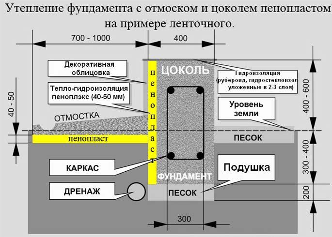 Схема утепления фундамента с отмоском и цоколем пенопластом на примере ленточного фундамента