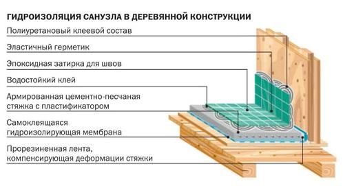 Схема гидроизоляции санузла в