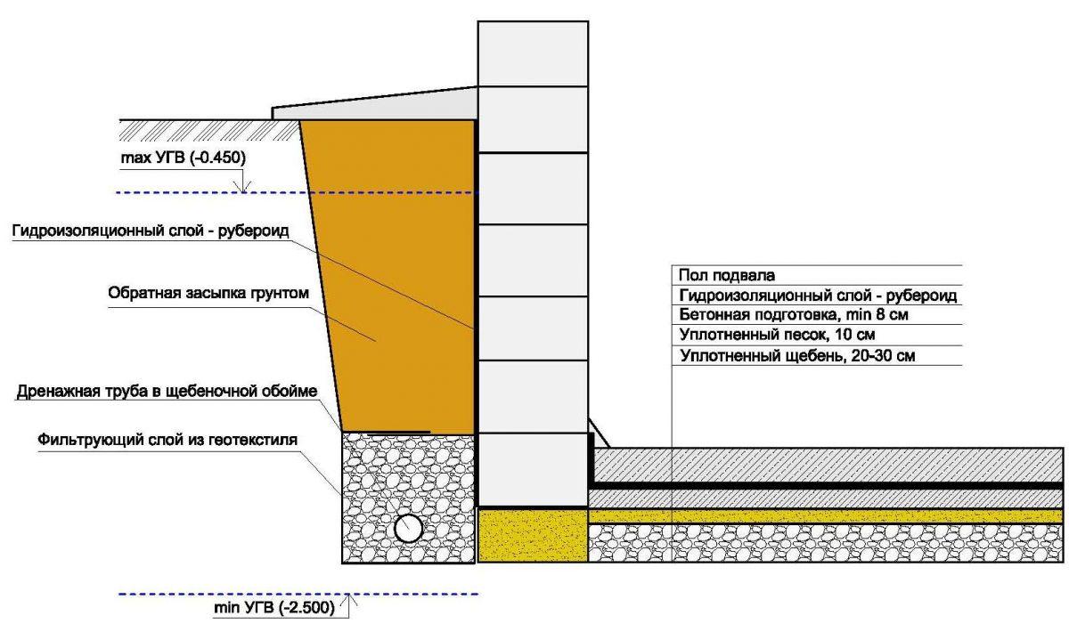 Пола теплоизоляция цементного