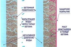 Кристаллообразующий метод гидроизоляции