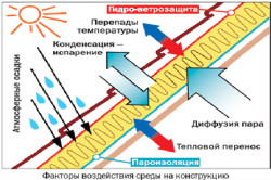 Принцип пароизоляции крыши бани