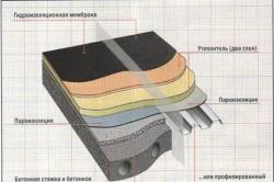 Схема устройства плоской крыши